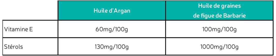 Les bienfaits de l'huile d'argan et figue de barbarie