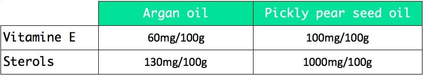 prickly pear seed oil argan oil benefits